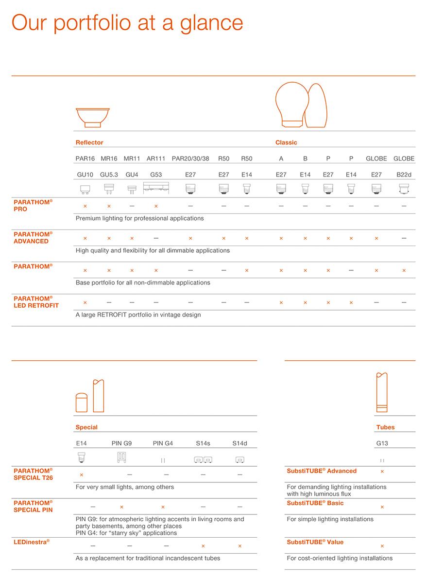 Osram led the new led lamp portfolio voltimum for Catalogo osram led